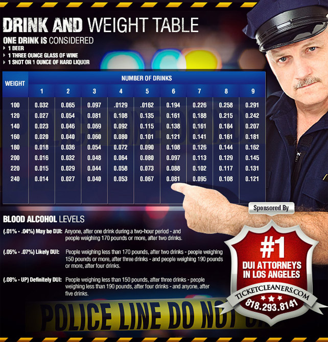 Drink and Weight Table